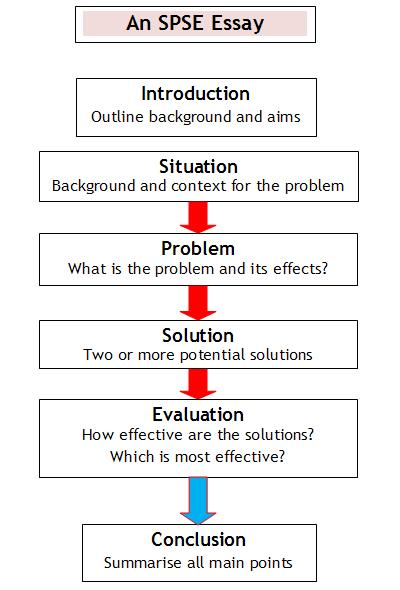 writing essays and reports spse situation problem solutions  spse essay flowchart