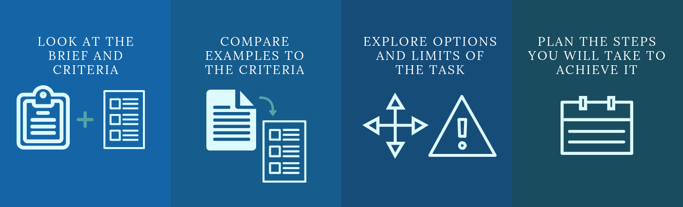 look at the brief and criteria with an image of two documents, compare examples to the criteria with an image of two documents, explore options and limitations of the task with an image of arrows and a warning sign, plan the steps you will take to achieve it with an image of a calendar.