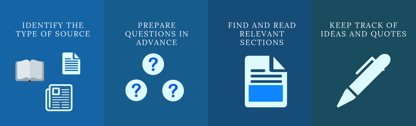 Identify the type of source with an image of a book, an article and a newspaper, prepare questions in advance with an image of 3 question marks, find and read relevant sections with an image of a section of a text highlighted, and keep track of ideas and quotes with an image of a pen.