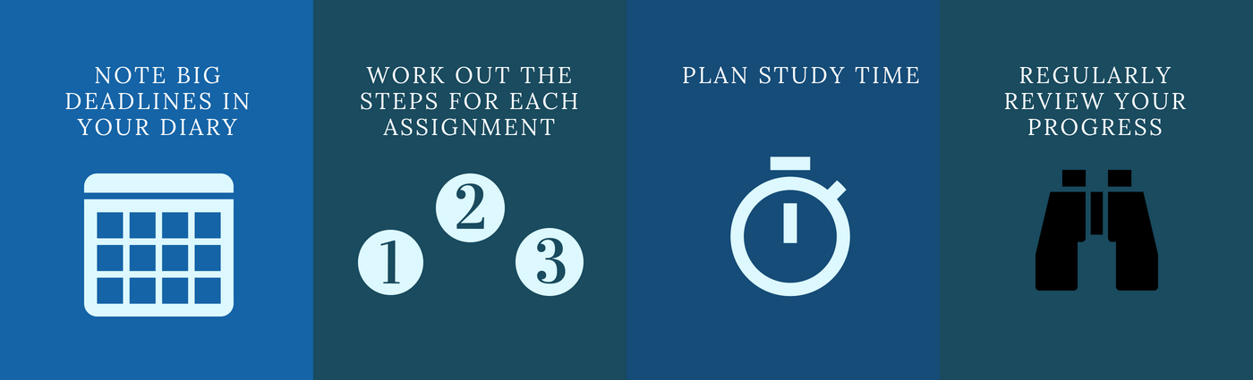 note big deadlines in your diary with an image of a calendar, work out the steps for each assignment with an image of numbers 1,2,3, plan study time with an image of a stop watch and regularly review your progress with an image of a pair of binoculars.