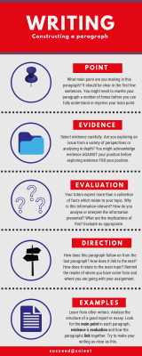 Infographic - constructing a paragraph.png