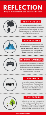 reflection infographic, click to open pdf version