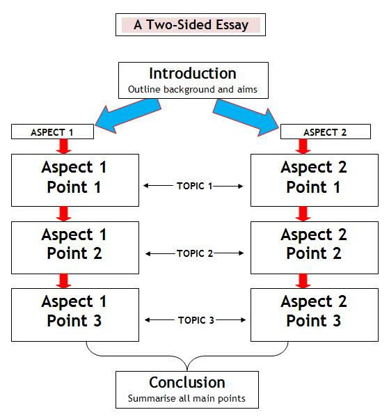 two sided argumentative essay structure The structure of the argumentative essay is held together by the following  two-sided argument outline it is a short introduction, presenting your thesis.