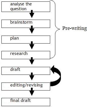 Academic writing plan your writing flow diagram ccuart Images